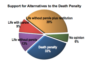 Proposal Three: Economics of the Death Penalty